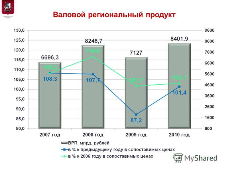 Валовой региональный продукт 2 Департамент экономической политики и развития города Москвы