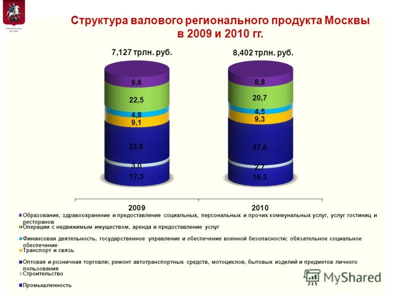 3 Структура валового регионального продукта Москвы в 2009 и 2010 гг. Департамент экономической политики и развития города Москвы