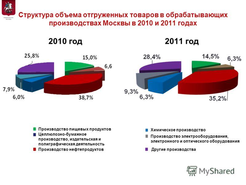 Структура объема отгруженных товаров в обрабатывающих производствах Москвы в 2010 и 2011 годах 2010 год2011 год 4 Производство пищевых продуктов Целлюлозно-бумажное производство, издательская и полиграфическая деятельность Производство нефтепродуктов