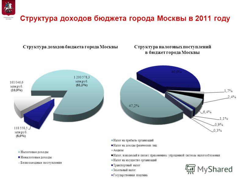 Структура доходов бюджета города Москвы в 2011 году Департамент экономической политики и развития города Москвы