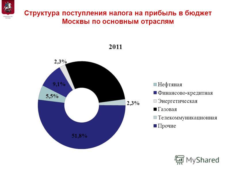 Структура поступления налога на прибыль в бюджет Москвы по основным отраслям Департамент экономической политики и развития города Москвы
