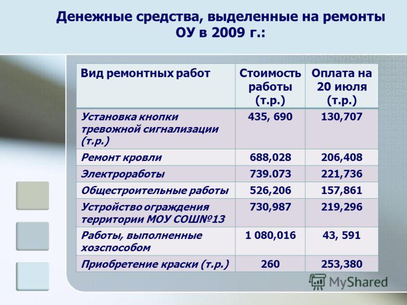 Денежные средства, выделенные на ремонты ОУ в 2009 г.: Вид ремонтных работСтоимость работы (т.р.) Оплата на 20 июля (т.р.) Установка кнопки тревожной сигнализации (т.р.) 435, 690130,707 Ремонт кровли688,028206,408 Электроработы739.073221,736 Общестро