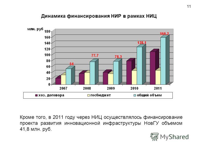 Динамика финансирования НИР в рамках НИЦ Кроме того, в 2011 году через НИЦ осуществлялось финансирование проекта развития инновационной инфраструктуры НовГУ объемом 41,8 млн. руб. 11