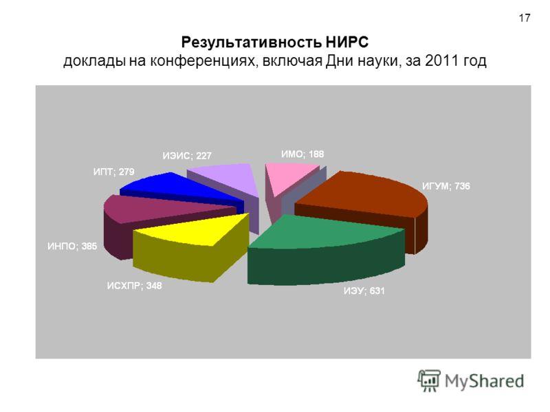 Результативность НИРС доклады на конференциях, включая Дни науки, за 2011 год 17