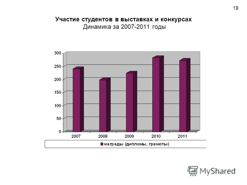 Участие студентов в выставках и конкурсах Динамика за 2007-2011 годы 19