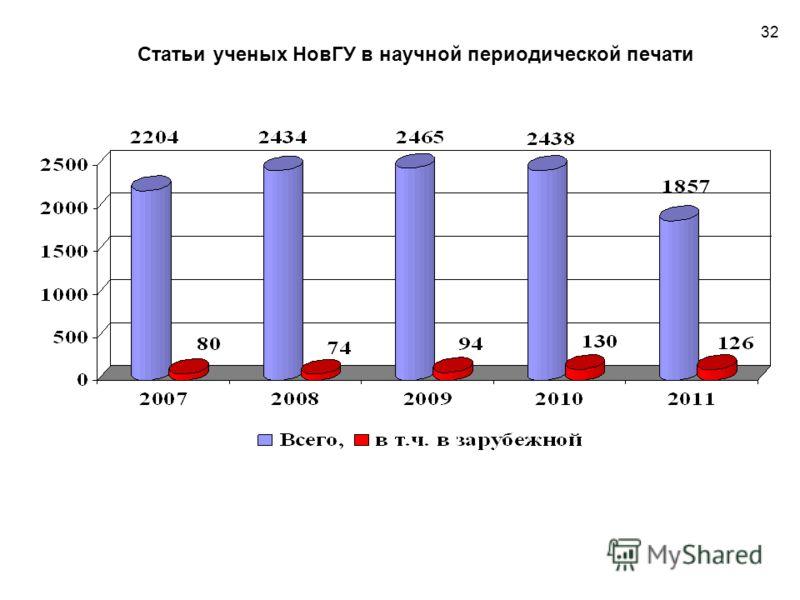 Статьи ученых НовГУ в научной периодической печати 32