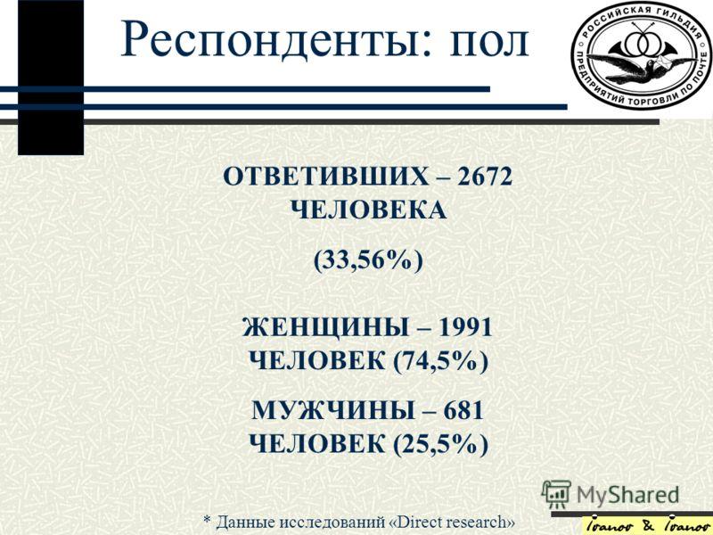 Респонденты: пол ОТВЕТИВШИХ – 2672 ЧЕЛОВЕКА (33,56%) ЖЕНЩИНЫ – 1991 ЧЕЛОВЕК (74,5%) МУЖЧИНЫ – 681 ЧЕЛОВЕК (25,5%) Респонденты: пол * Данные исследований «Direct research»