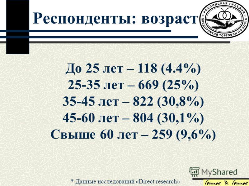 Респонденты: возраст До 25 лет – 118 (4.4%) 25-35 лет – 669 (25%) 35-45 лет – 822 (30,8%) 45-60 лет – 804 (30,1%) Свыше 60 лет – 259 (9,6%) * Данные исследований «Direct research»