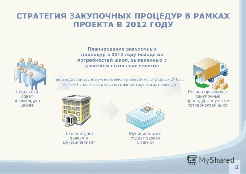 письмо Департамента регионального развития от 13 февраля 2012 г. 18-53 о подходах к осуществлению закупочных процедур 8