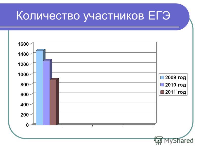 Количество участников ЕГЭ