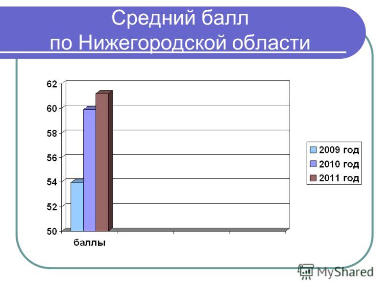Средний балл по Нижегородской области