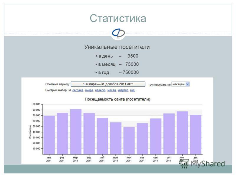 Статистика Уникальные посетители в день – 3500 в месяц – 75000 в год – 750000