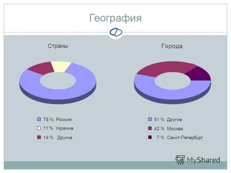 География Города Страны 11 % Украина 75 % Россия 14 % Другие 51 % Другие 42 % Москва 7 % Санкт-Петербург