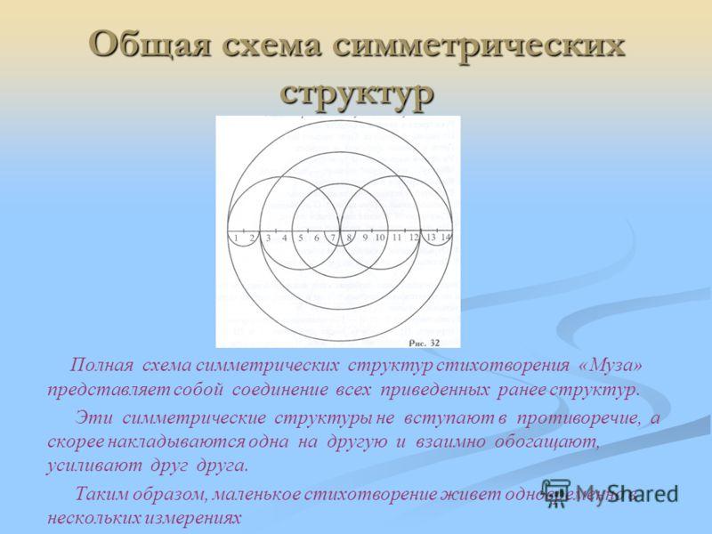 Общая схема симметрических структур Полная схема симметрических структур стихотворения «Муза» представляет собой соединение всех приведенных ранее структур. Эти симметрические структуры не вступают в противоречие, а скорее накладываются одна на другу