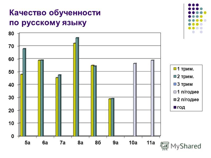 Качество обученности по русскому языку