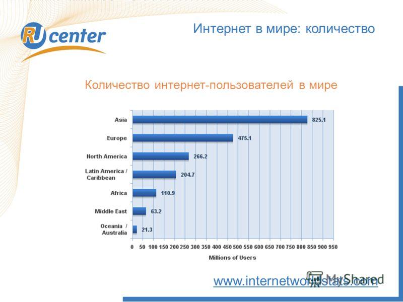 Интернет в мире: количество www.internetworldstats.com Количество интернет-пользователей в мире