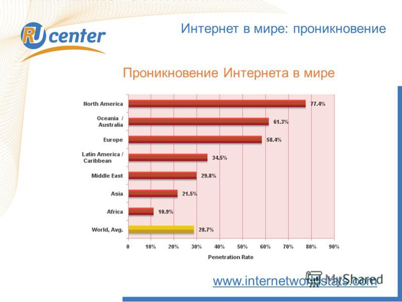 Интернет в мире: проникновение www.internetworldstats.com Проникновение Интернета в мире