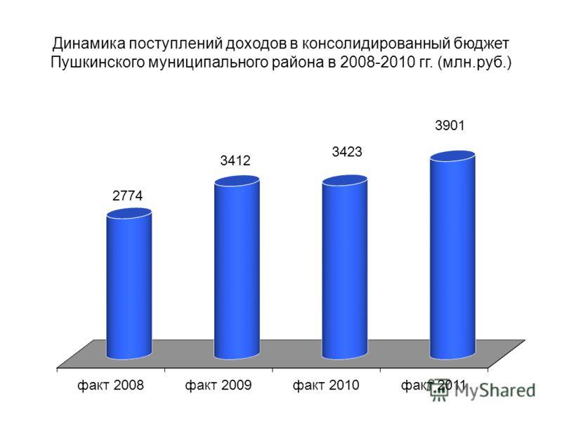 Динамика поступлений доходов в консолидированный бюджет Пушкинского муниципального района в 2008-2010 гг. (млн.руб.)