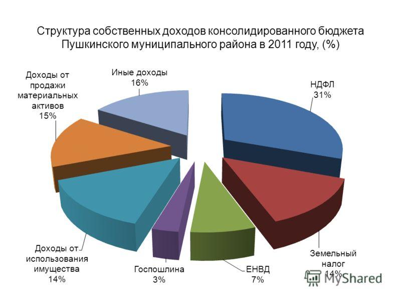 Структура собственных доходов консолидированного бюджета Пушкинского муниципального района в 2011 году, (%)