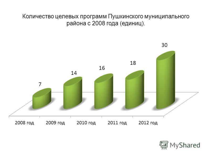 Количество целевых программ Пушкинского муниципального района с 2008 года (единиц).