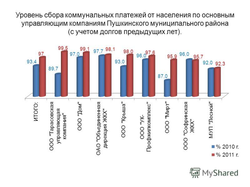 Уровень сбора коммунальных платежей от населения по основным управляющим компаниям Пушкинского муниципального района (с учетом долгов предыдущих лет).