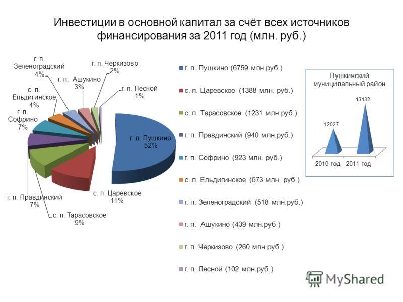 Инвестиции в основной капитал за счёт всех источников финансирования за 2011 год (млн. руб.) Пушкинский муниципальный район
