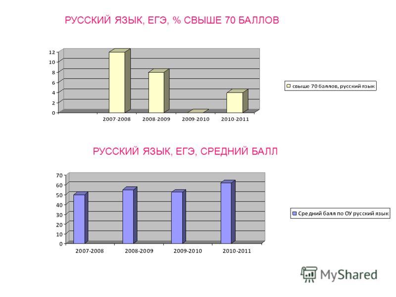 РУССКИЙ ЯЗЫК, ЕГЭ, % СВЫШЕ 70 БАЛЛОВ РУССКИЙ ЯЗЫК, ЕГЭ, СРЕДНИЙ БАЛЛ