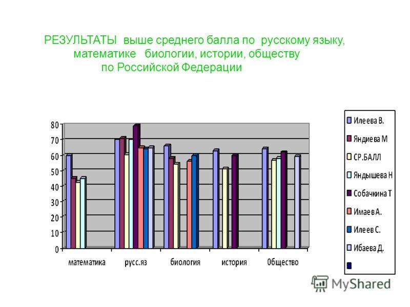 РЕЗУЛЬТАТЫ выше среднего балла по русскому языку, математике биологии, истории, обществу по Российской Федерации