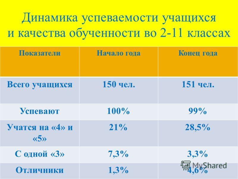 Динамика успеваемости учащихся и качества обученности во 2-11 классах ПоказателиНачало годаКонец года Всего учащихся150 чел.151 чел. Успевают100%99% Учатся на «4» и «5» 21%28,5% С одной «3»7,3%3,3% Отличники1,3%4,6%