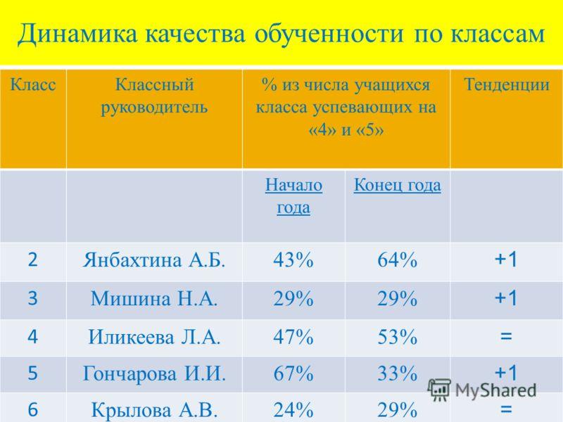 Динамика качества обученности по классам КлассКлассный руководитель % из числа учащихся класса успевающих на «4» и «5» Тенденции Начало года Конец года 2 Янбахтина А.Б.43%64% +1 3 Мишина Н.А.29% +1 4 Иликеева Л.А.47%53% = 5 Гончарова И.И.67%33% +1 6
