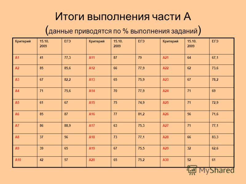 Итоги выполнения части А ( данные приводятся по % выполнения заданий ) Критерий15.10. 2009 ЕГЭКритерий15.10. 2009 ЕГЭКритерий15.10. 2009 ЕГЭ А14177,3А118779А216467,1 А28585,6А126677,9А226273,6 А36782,2А136575,9А236778,2 А47175,6А147077,9А247169 А5616
