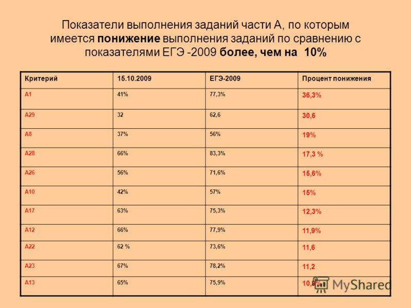Показатели выполнения заданий части А, по которым имеется понижение выполнения заданий по сравнению с показателями ЕГЭ -2009 более, чем на 10% Критерий15.10.2009ЕГЭ-2009Процент понижения А141%77,3% 36,3% А293262,6 30,6 А837%56% 19% А2866%83,3% 17,3 %