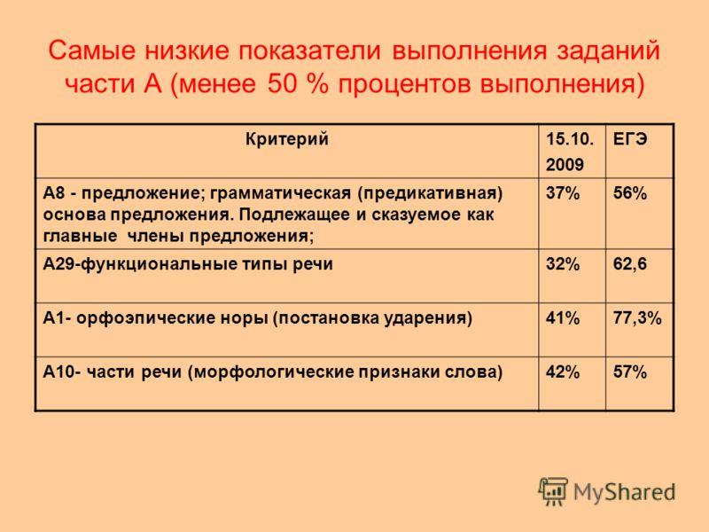 Самые низкие показатели выполнения заданий части А (менее 50 % процентов выполнения) Критерий15.10. 2009 ЕГЭ А8 - предложение; грамматическая (предикативная) основа предложения. Подлежащее и сказуемое как главные члены предложения; 37%56% А29-функцио