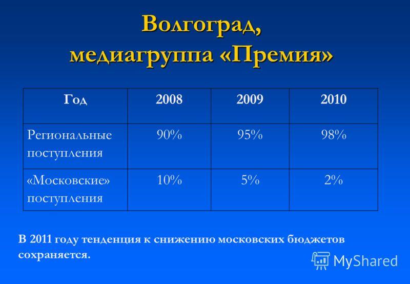 Волгоград, медиагруппа «Премия» Волгоград, медиагруппа «Премия» Год200820092010 Региональные поступления 90%95%98% «Московские» поступления 10%5%2% В 2011 году тенденция к снижению московских бюджетов сохраняется.