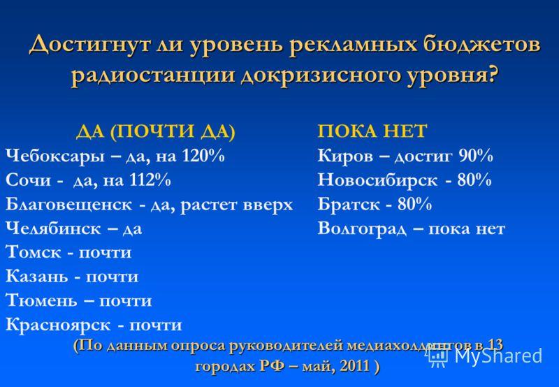 Достигнут ли уровень рекламных бюджетов радиостанции докризисного уровня? ДА (ПОЧТИ ДА) Чебоксары – да, на 120% Сочи - да, на 112% Благовещенск - да, растет вверх Челябинск – да Томск - почти Казань - почти Тюмень – почти Красноярск - почти ПОКА НЕТ