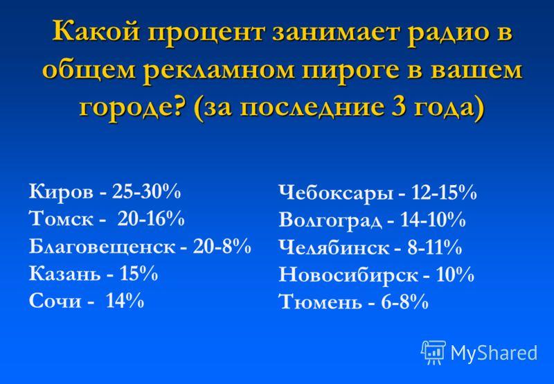 Какой процент занимает радио в общем рекламном пироге в вашем городе? (за последние 3 года) Киров - 25-30% Томск - 20-16% Благовещенск - 20-8% Казань - 15% Сочи - 14% Чебоксары - 12-15% Волгоград - 14-10% Челябинск - 8-11% Новосибирск - 10% Тюмень -