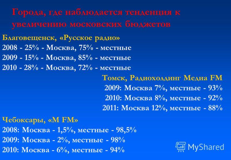 Благовещенск, «Русское радио» 2008 - 25% - Москва, 75% - местные 2009 - 15% - Москва, 85% - местные 2010 - 28% - Москва, 72% - местные Томск, Радиохолдинг Медиа FM 2009: Москва 7%, местные - 93% 2010: Москва 8%, местные - 92% 2011: Москва 12%, местны