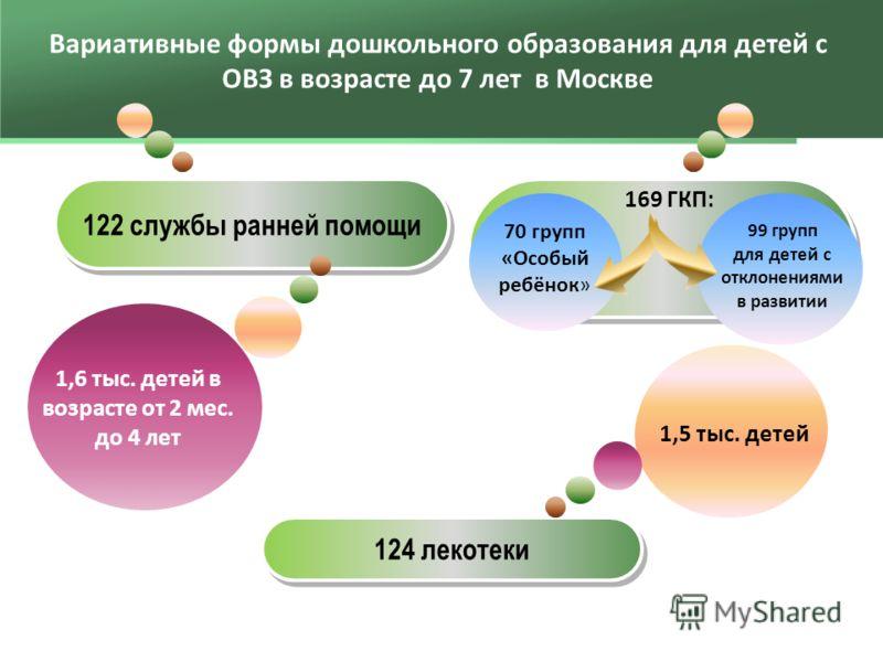 Вариативные формы дошкольного образования для детей с ОВЗ в возрасте до 7 лет в Москве 124 лекотеки 169 ГКП: 70 групп «Особый ребёнок» 99 групп для детей с отклонениями в развитии 122 службы ранней помощи 1,5 тыс. детей 1,6 тыс. детей в возрасте от 2