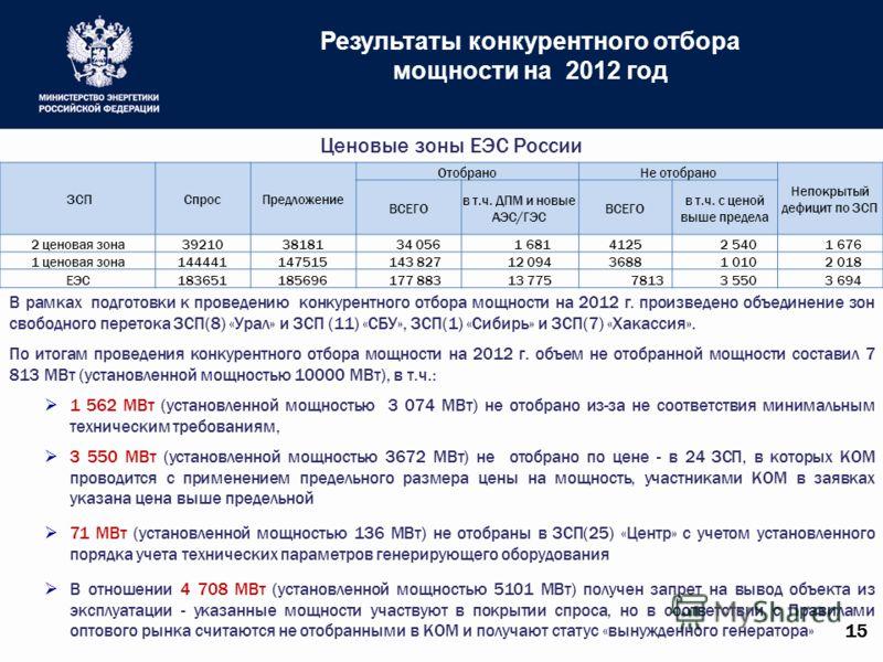 Результаты конкурентного отбора мощности на 2012 год Ценовые зоны ЕЭС России ЗСПСпросПредложение ОтобраноНе отобрано Непокрытый дефицит по ЗСП ВСЕГО в т.ч. ДПМ и новые АЭС/ГЭС ВСЕГО в т.ч. с ценой выше предела 2 ценовая зона3921038181 34 056 1 681412