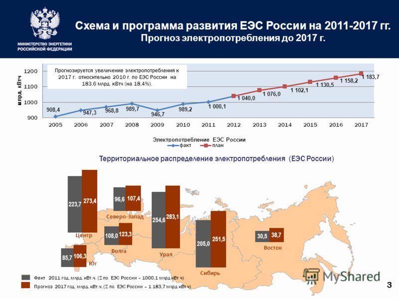30,5 Территориальное распределение электропотребления (ЕЭС России) 205,0 85,7 108,0 223,7 96,6 273,4 107,4 123,3 283,1 251,5 38,7 106,3 254,6 Факт 2011 год, млрд. кВт.ч. ( по ЕЭС России – 1000,1 млрд кВт ч) Прогноз 2017 год, млрд. кВт.ч. ( по ЕЭС Рос