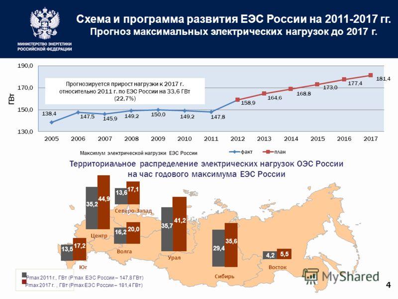 Схема и программа развития ЕЭС