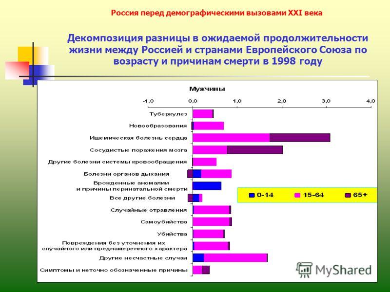 11 Россия перед демографическими вызовами XXI века Декомпозиция разницы в ожидаемой продолжительности жизни между Россией и странами Европейского Союза по возрасту и причинам смерти в 1998 году
