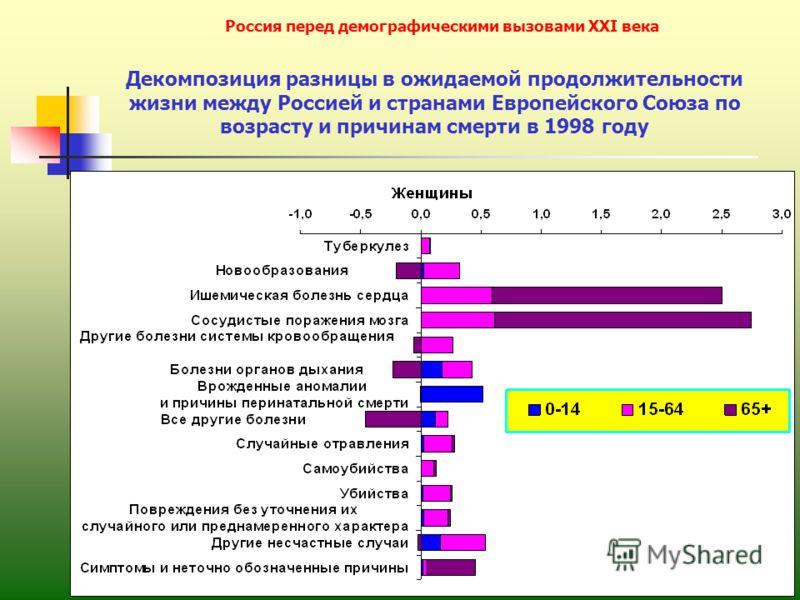 12 Россия перед демографическими вызовами XXI века Декомпозиция разницы в ожидаемой продолжительности жизни между Россией и странами Европейского Союза по возрасту и причинам смерти в 1998 году