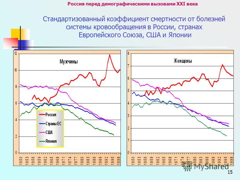 15 Россия перед демографическими вызовами XXI века Стандартизованный коэффициент смертности от болезней системы кровообращения в России, странах Европейского Союза, США и Японии