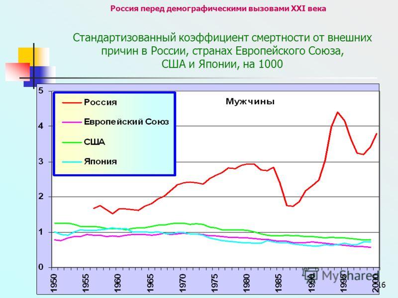16 Россия перед демографическими вызовами XXI века Стандартизованный коэффициент смертности от внешних причин в России, странах Европейского Союза, США и Японии, на 1000