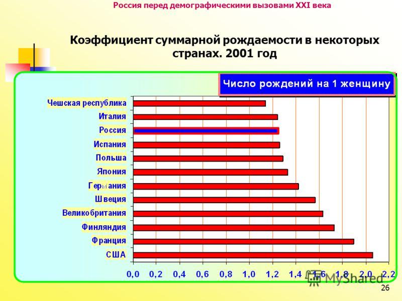 26 Россия перед демографическими вызовами XXI века Коэффициент суммарной рождаемости в некоторых странах. 2001 год