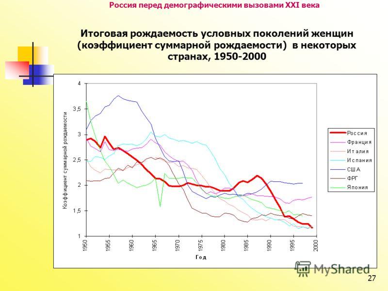 27 Россия перед демографическими вызовами XXI века Итоговая рождаемость условных поколений женщин (коэффициент суммарной рождаемости) в некоторых странах, 1950-2000