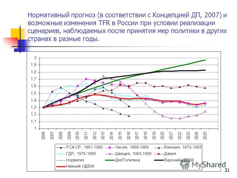 31 Нормативный прогноз (в соответствии с Концепцией ДП, 2007) и возможные изменения TFR в России при условии реализации сценариев, наблюдаемых после принятия мер политики в других странах в разные годы.