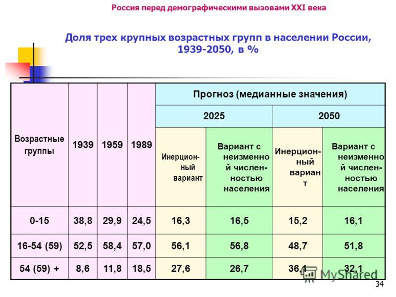 34 Россия перед демографическими вызовами XXI века Доля трех крупных возрастных групп в населении России, 1939-2050, в % Возрастные группы 193919591989 Прогноз (медианные значения) 20252050 Инерцион- ный вариант Вариант с неизменно й числен- ностью н