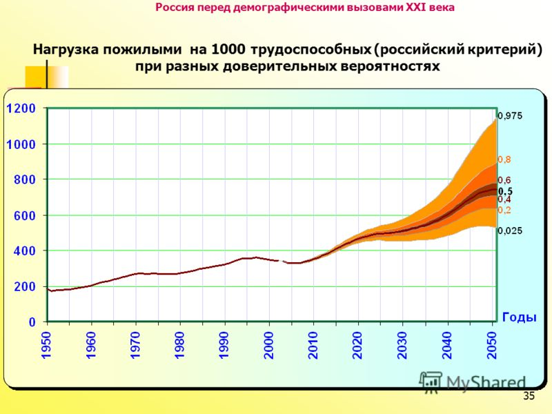 35 Россия перед демографическими вызовами XXI века Нагрузка пожилыми на 1000 трудоспособных (российский критерий) при разных доверительных вероятностях
